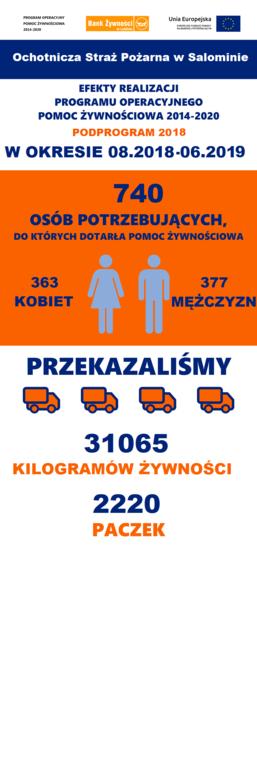 Efekty realizacji programu POPŻ Podprogram 2018 przez OSP Salomin (link otworzy duże zdjęcie)